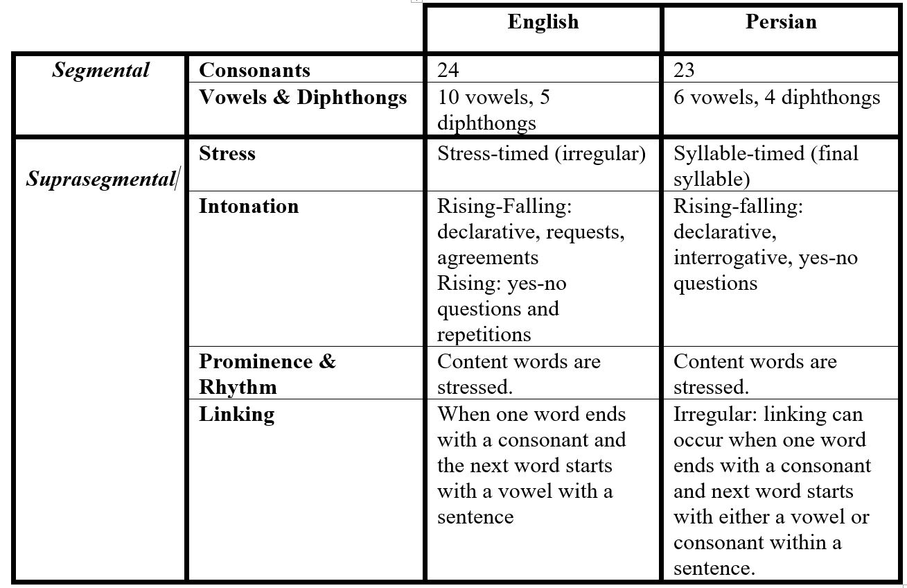 "essay on segmental english phonology Phonology: phonology,, study for example, it is concerned with the process by which the english words ""sea"" and ""see,"" once pronounced with different."