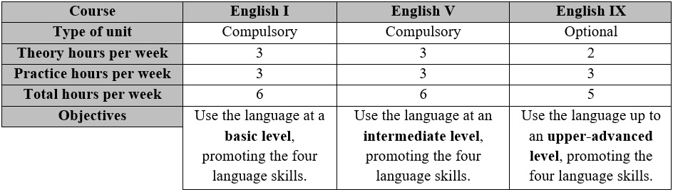 four main functions of language