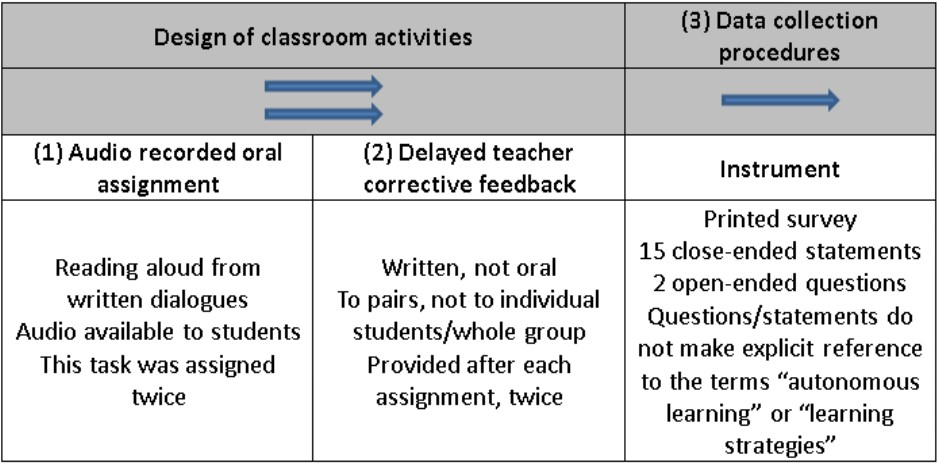 Students'' Reactions to Teacher Corrective Feedback to Oral