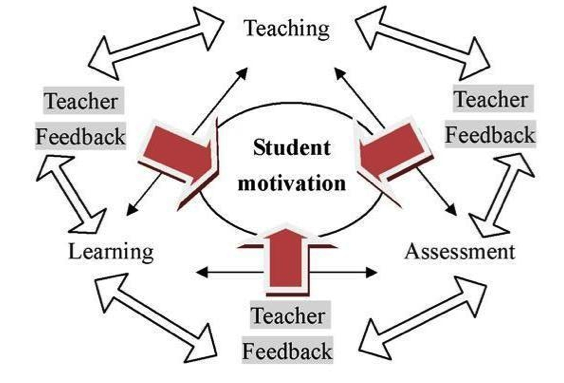 the relationship between teaching and learning