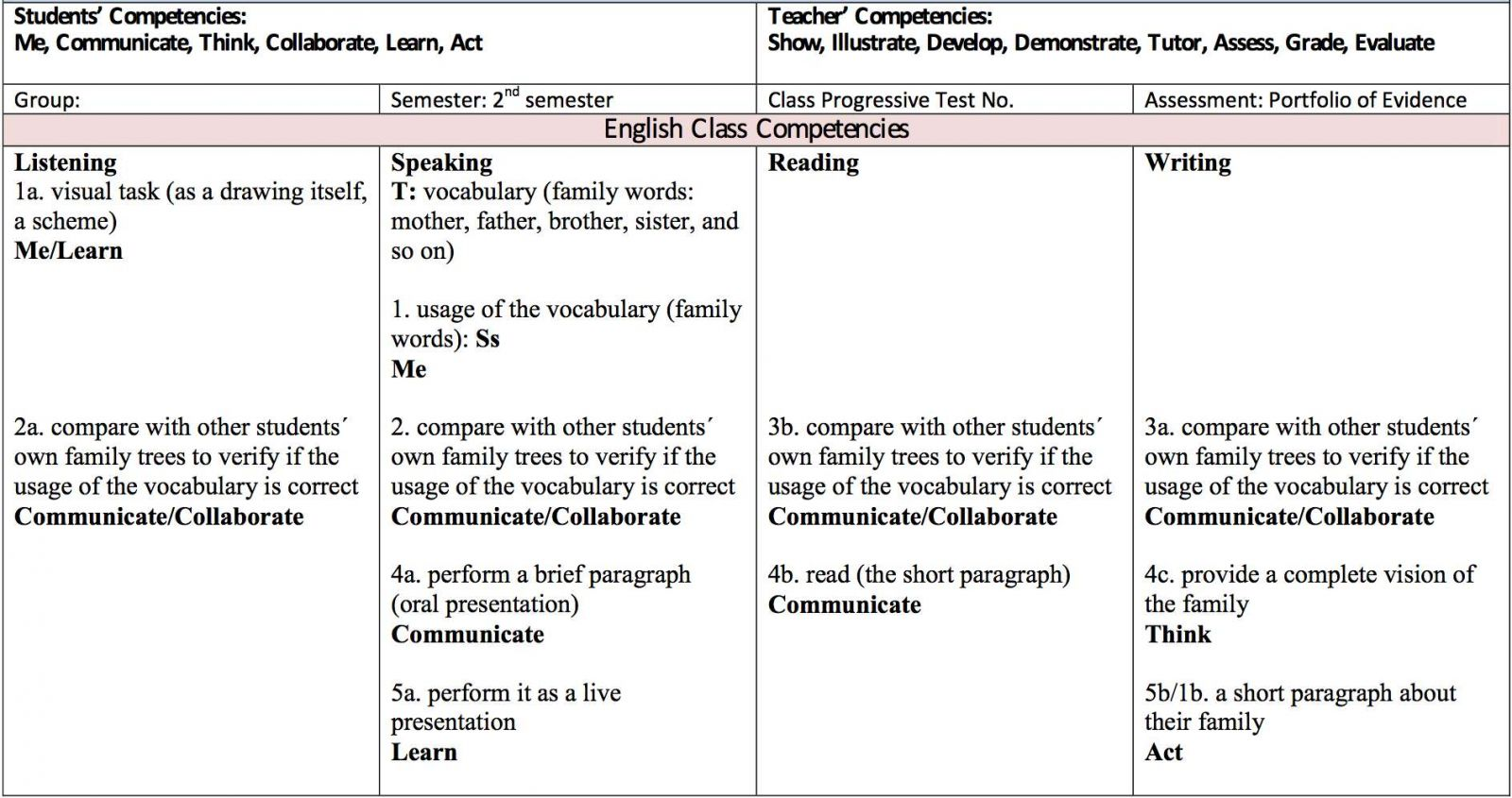 working competences in the esl efl classroom students must demonstrate the competency ies not only in a mechanical way but they are also able to demonstrate the skills required by each category