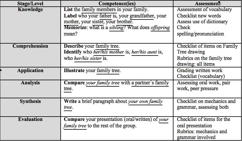 Extended essay english a1 rubric