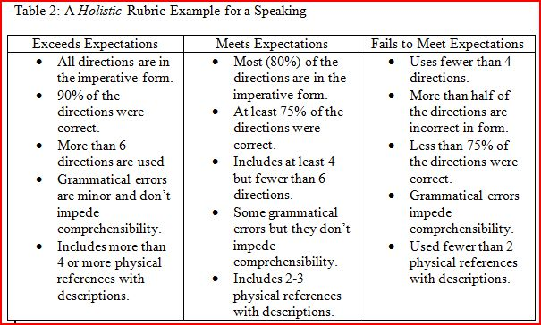 Performance Based Assessment Rubrics Web 2 0 Tools And Language Competencies A rubric assessment tool is an assessment tool, usually in the form of a matrix or grid. mextesol journal